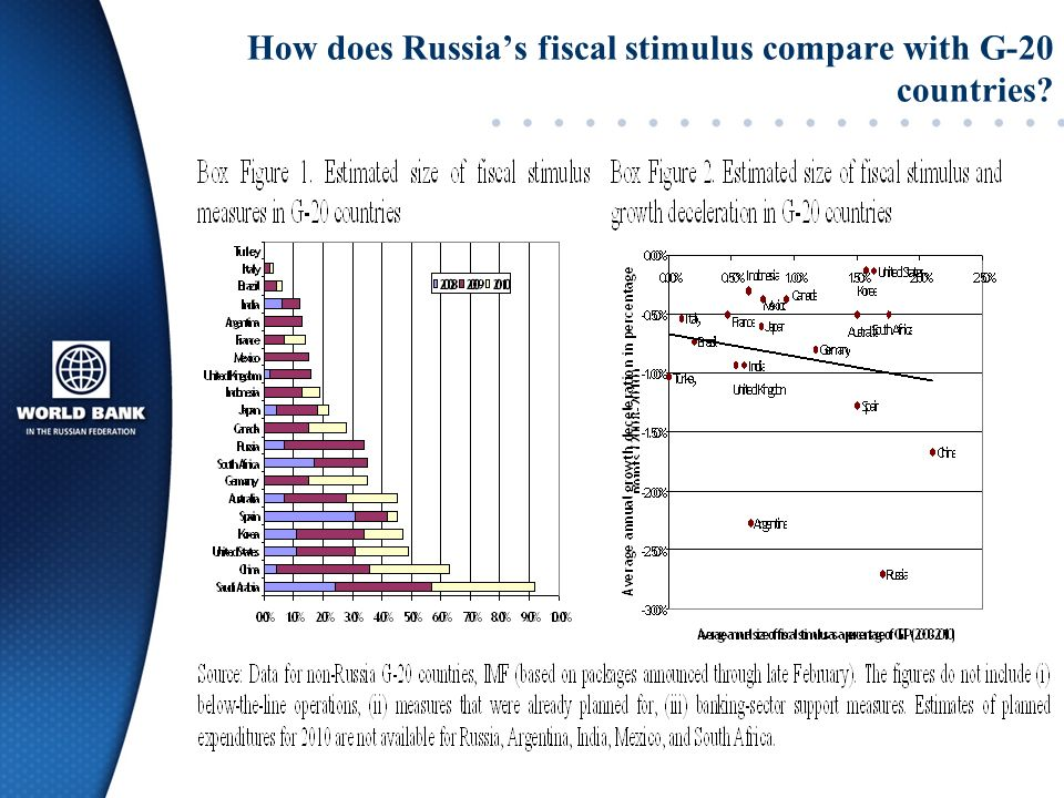 How does Russias fiscal stimulus compare with G-20 countries