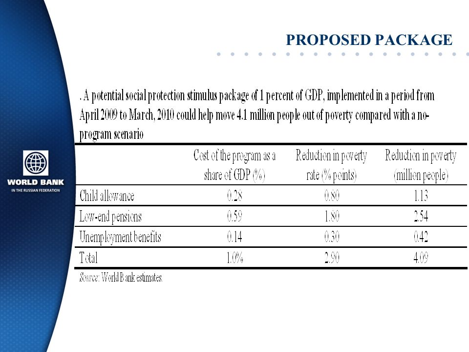 PROPOSED PACKAGE
