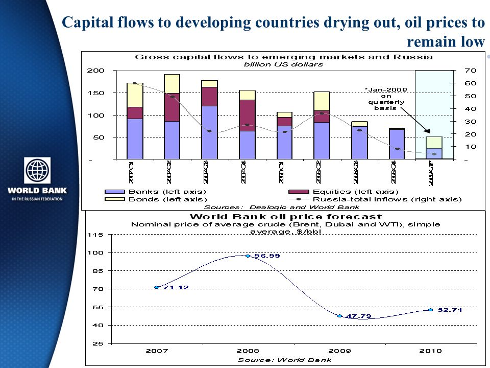 Capital flows to developing countries drying out, oil prices to remain low