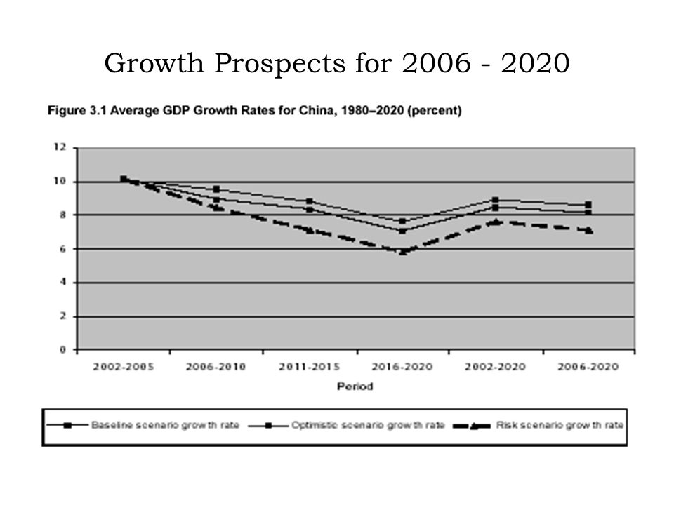 Growth Prospects for 2006 - 2020