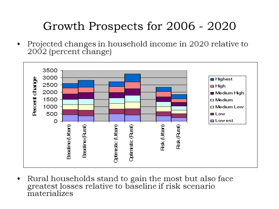 Growth Prospects for 2006 - 2020 Projected changes in household income in 2020 relative to 2002 (percent change) Rural households stand to gain the most but also face greatest losses relative to baseline if risk scenario materializes