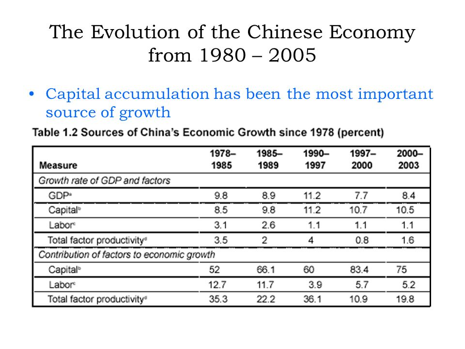 The Evolution of the Chinese Economy from 1980 – 2005 Capital accumulation has been the most important source of growth