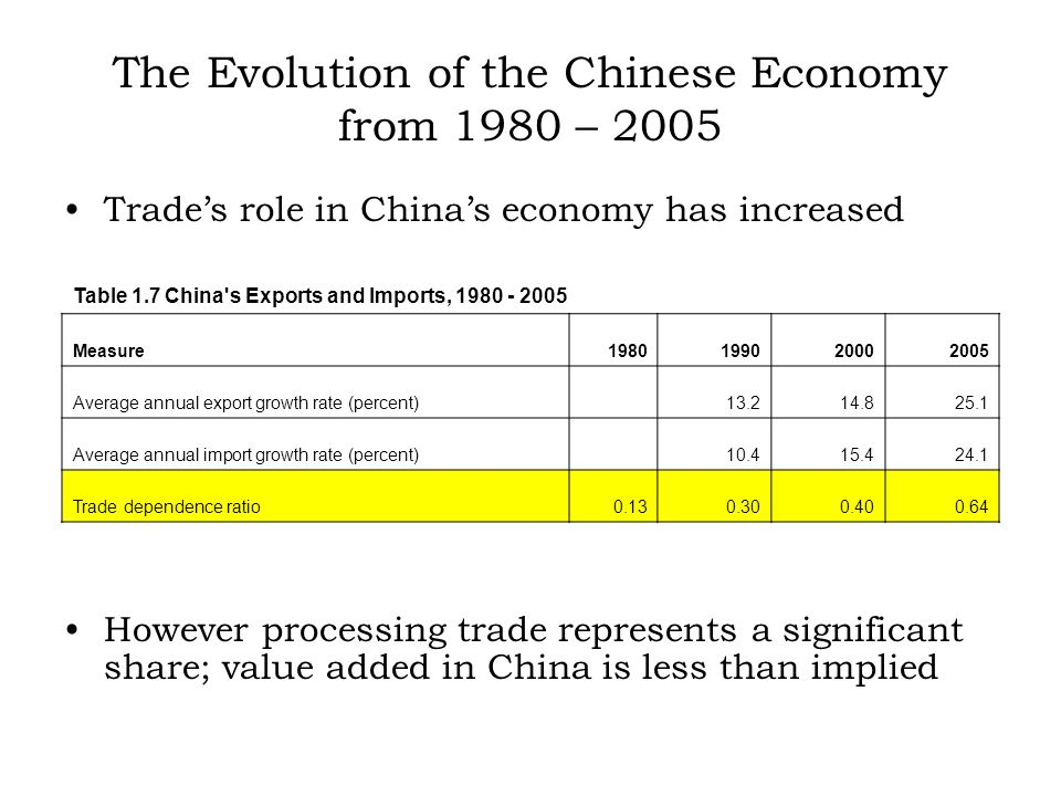 The Evolution of the Chinese Economy from 1980 – 2005 Trades role in Chinas economy has increased However processing trade represents a significant share; value added in China is less than implied Table 1.7 China s Exports and Imports, 1980 - 2005 Measure1980199020002005 Average annual export growth rate (percent) 13.214.825.1 Average annual import growth rate (percent) 10.415.424.1 Trade dependence ratio0.130.300.400.64