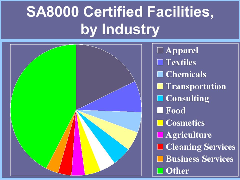 SA8000 Certified Facilities, by Industry