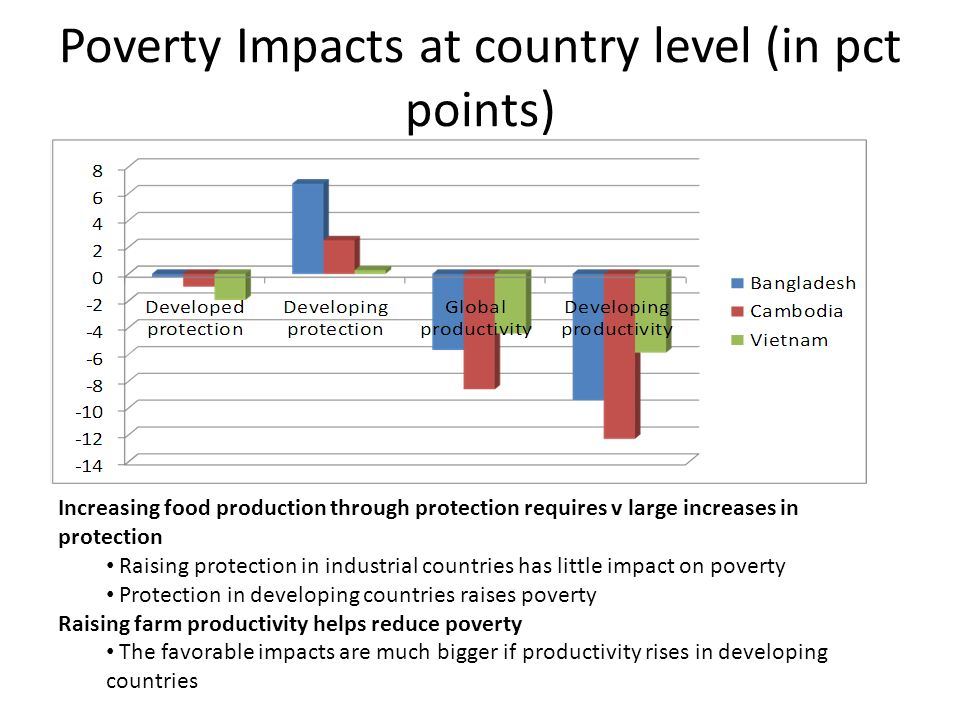 Poverty Impacts at country level (in pct points) Increasing food production through protection requires v large increases in protection Raising protection in industrial countries has little impact on poverty Protection in developing countries raises poverty Raising farm productivity helps reduce poverty The favorable impacts are much bigger if productivity rises in developing countries