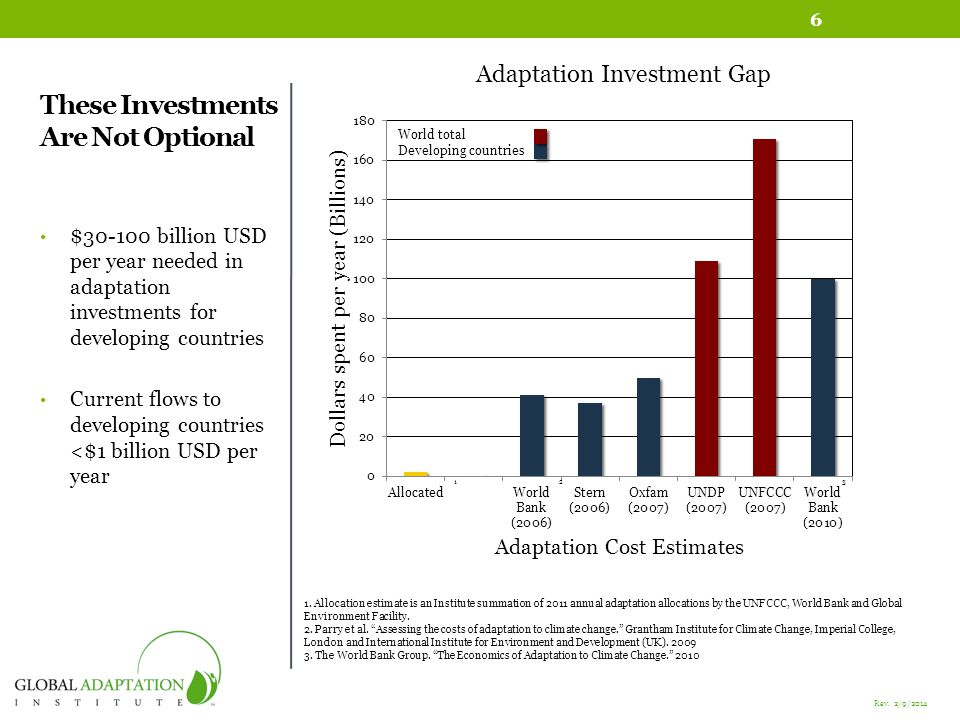 These Investments Are Not Optional $30-100 billion USD per year needed in adaptation investments for developing countries Current flows to developing countries <$1 billion USD per year Adaptation Investment Gap 1.