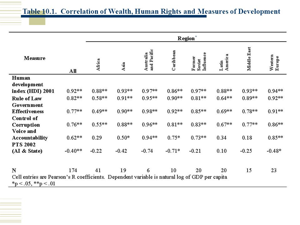 * * Table 10.1. Correlation of Wealth, Human Rights and Measures of Development