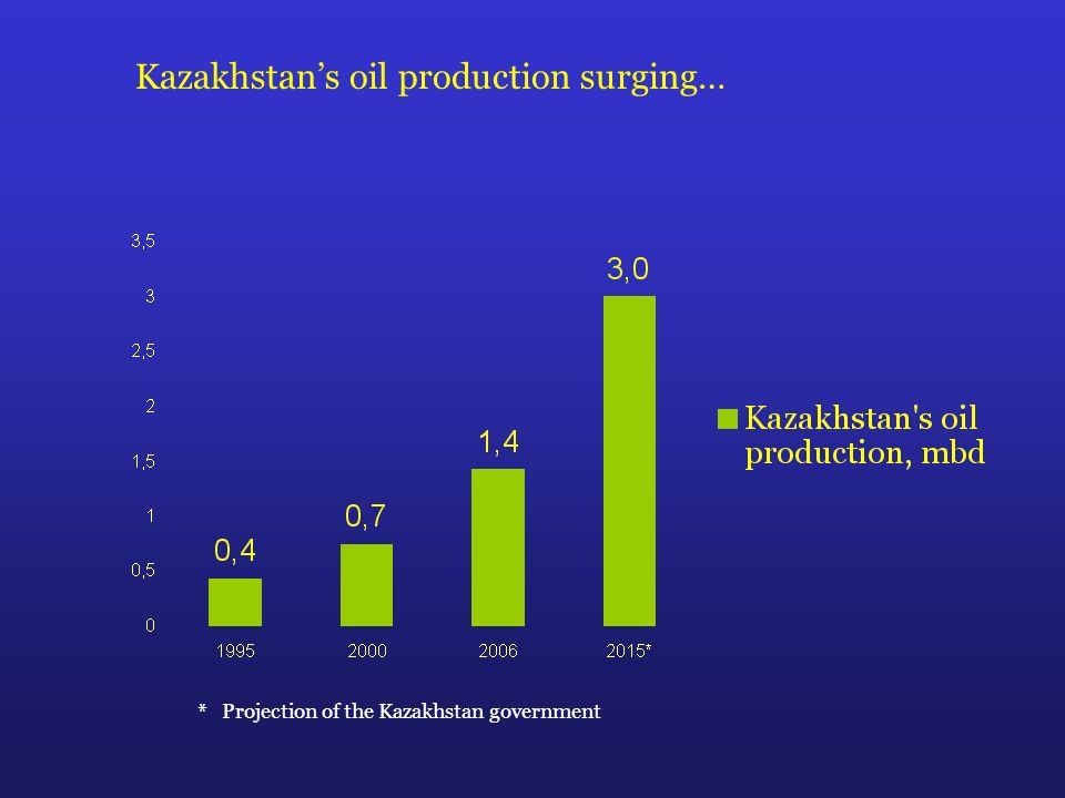 Kazakhstans oil production surging… * Projection of the Kazakhstan government