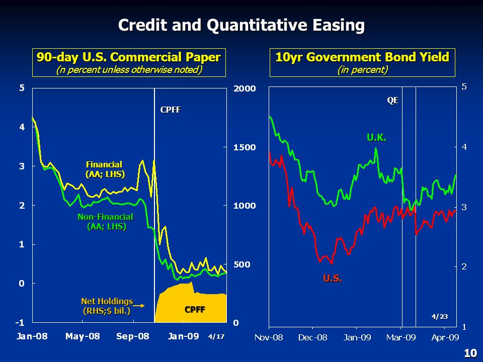 Central Bank Policy Rates and Balance Sheets Policy Rates (in percent) Central Banks Total Assets (index, 1/5/2007=100) Euro area U.K. Japan Canada U.