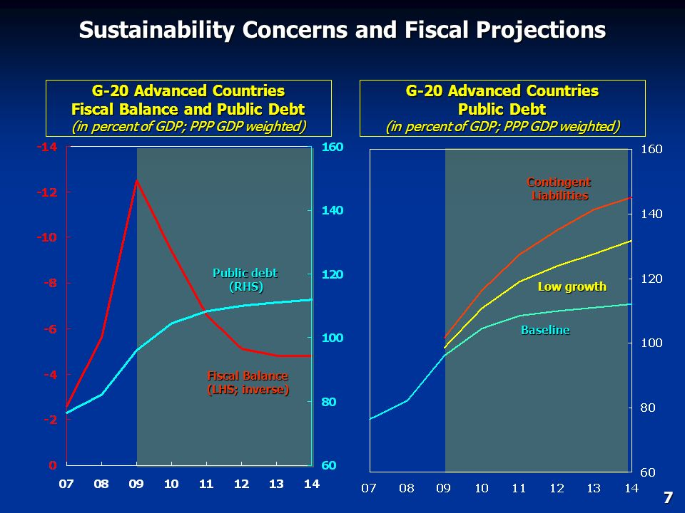 Overall Deficit: Contributions from Automatic Stabilizers and Discretionary Measures (fiscal deficit in percent of GDP; change from 2007) 20092010 Fis