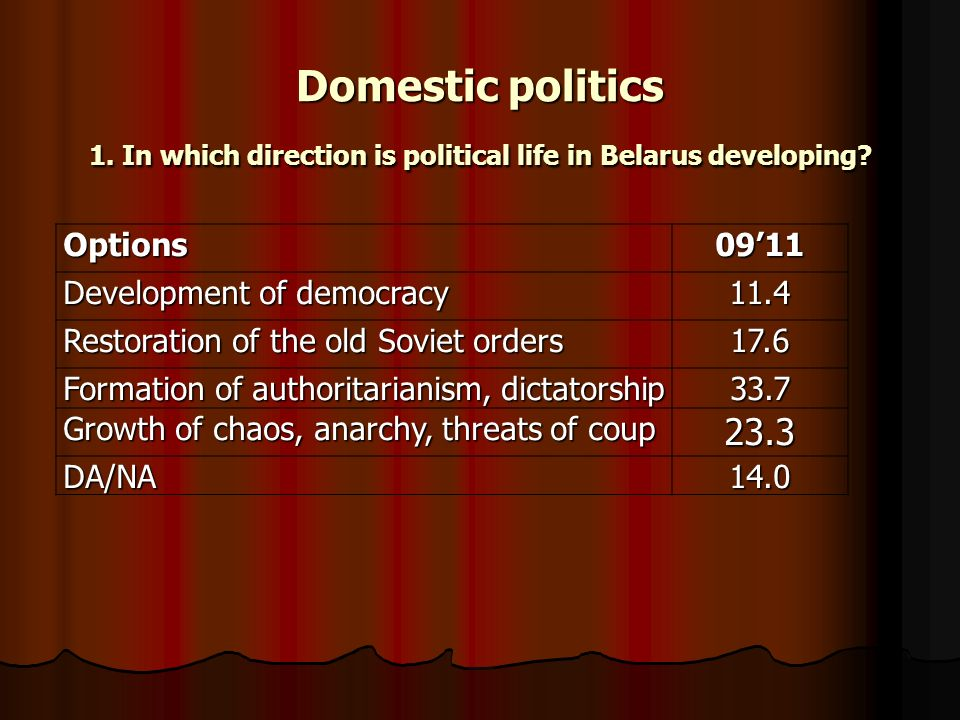 Domestic politics 1. In which direction is political life in Belarus developing.