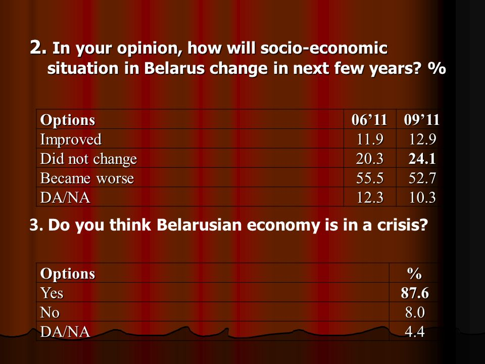 2. In your opinion, how will socio-economic situation in Belarus change in next few years.