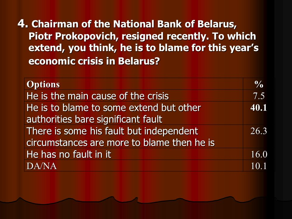 4. Chairman of the National Bank of Belarus, Piotr Prokopovich, resigned recently.
