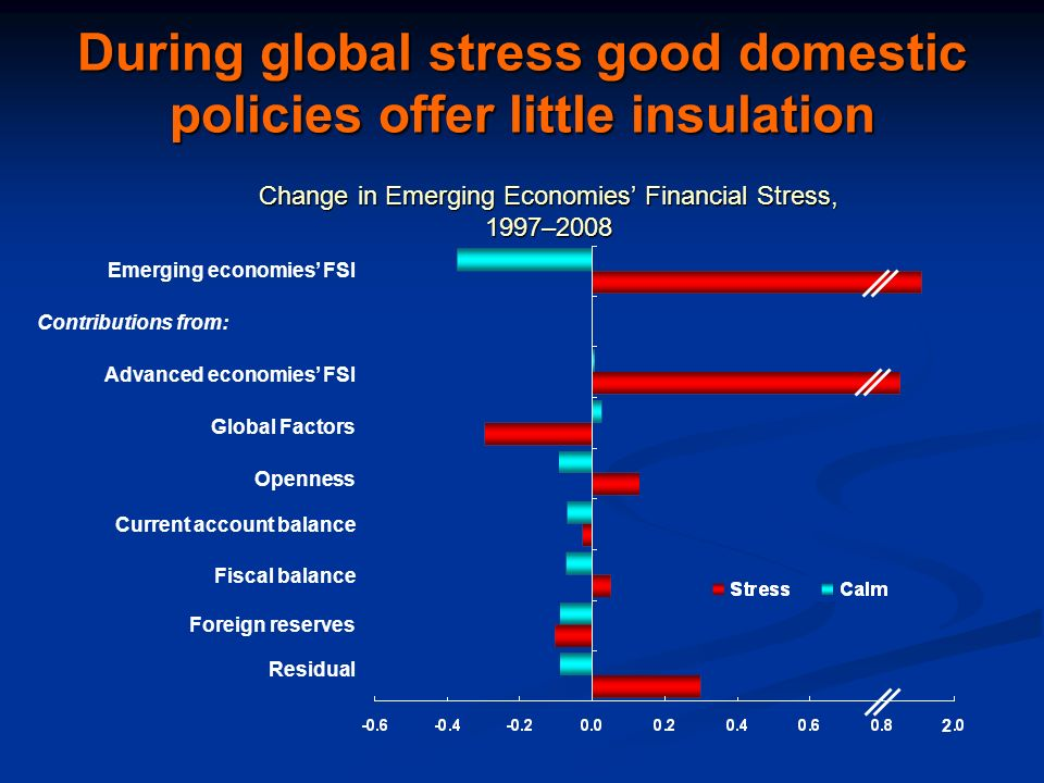 2 During global stress good domestic policies offer little insulation Emerging economies FSI Contributions from: Advanced economies FSI Global Factors