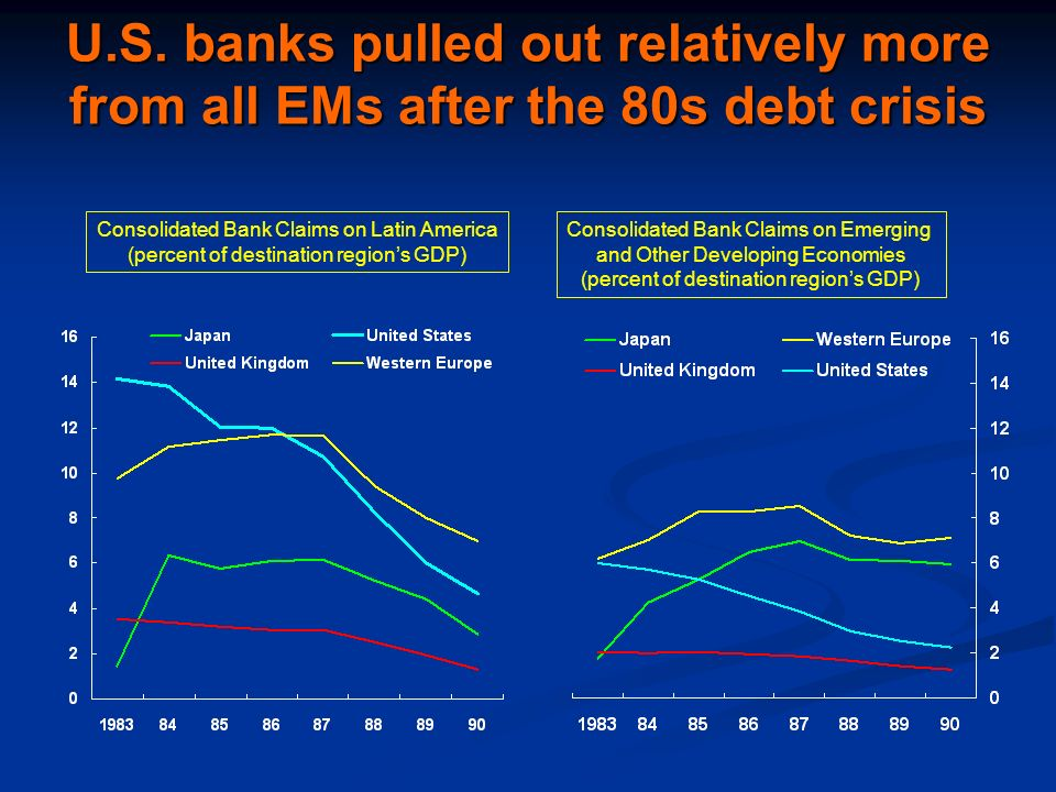 U.S. banks pulled out relatively more from all EMs after the 80s debt crisis Consolidated Bank Claims on Latin America (percent of destination regions