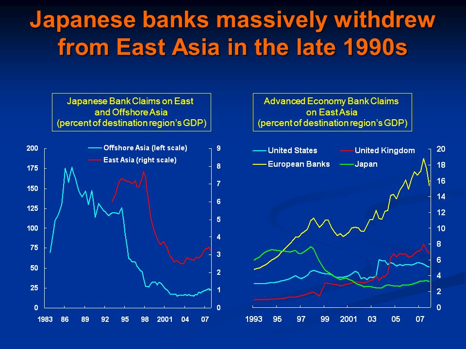 Japanese banks massively withdrew from East Asia in the late 1990s Japanese Bank Claims on East and Offshore Asia (percent of destination regions GDP) Advanced Economy Bank Claims on East Asia (percent of destination regions GDP)