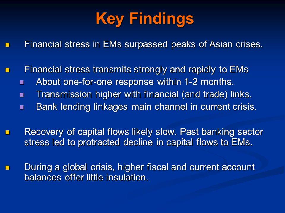 Key Findings Financial stress in EMs surpassed peaks of Asian crises. Financial stress in EMs surpassed peaks of Asian crises. Financial stress transm