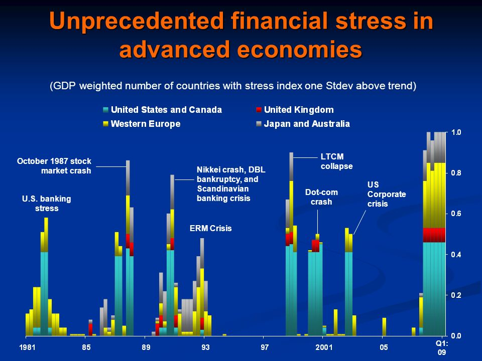 Unprecedented financial stress in advanced economies U.S.