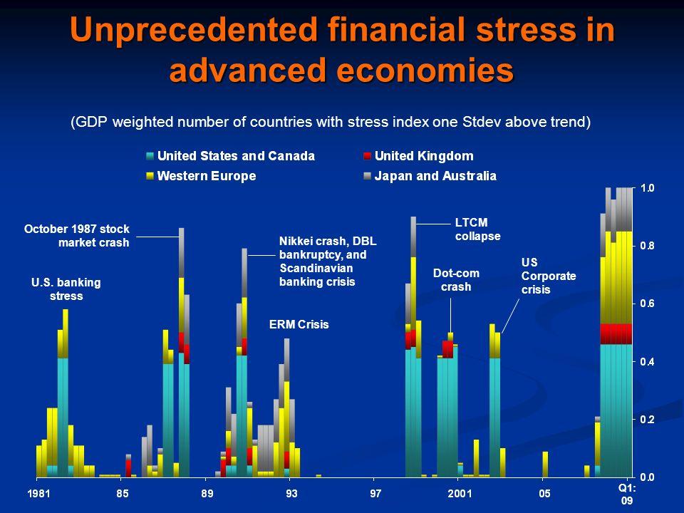Unprecedented financial stress in advanced economies U.S. banking stress October 1987 stock market crash Nikkei crash, DBL bankruptcy, and Scandinavia