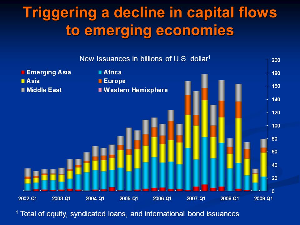 Triggering a decline in capital flows to emerging economies New Issuances in billions of U.S. dollar 1 1 Total of equity, syndicated loans, and intern
