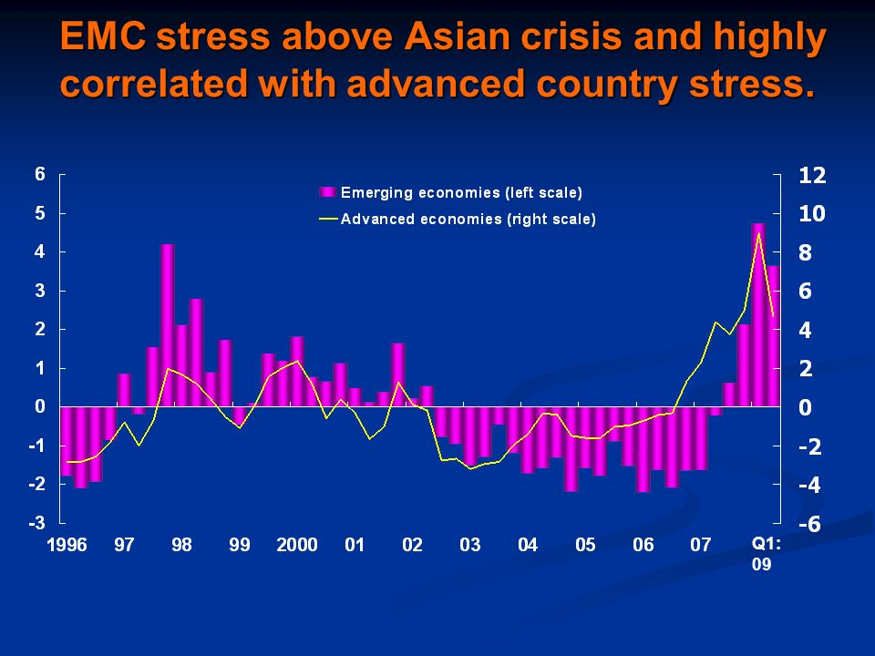 EMC stress above Asian crisis and highly correlated with advanced country stress.