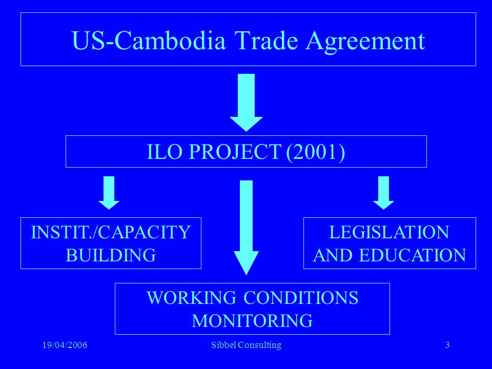 19/04/2006Sibbel Consulting3 US-Cambodia Trade Agreement ILO PROJECT (2001) INSTIT./CAPACITY BUILDING LEGISLATION AND EDUCATION WORKING CONDITIONS MONITORING