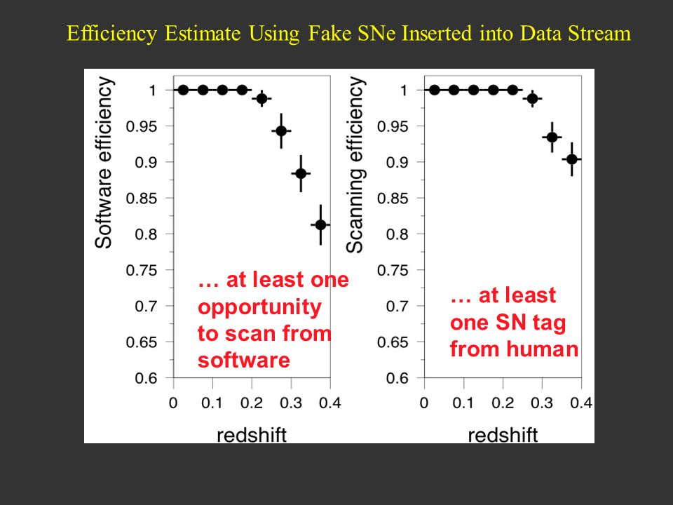 … at least one opportunity to scan from software … at least one SN tag from human Efficiency Estimate Using Fake SNe Inserted into Data Stream