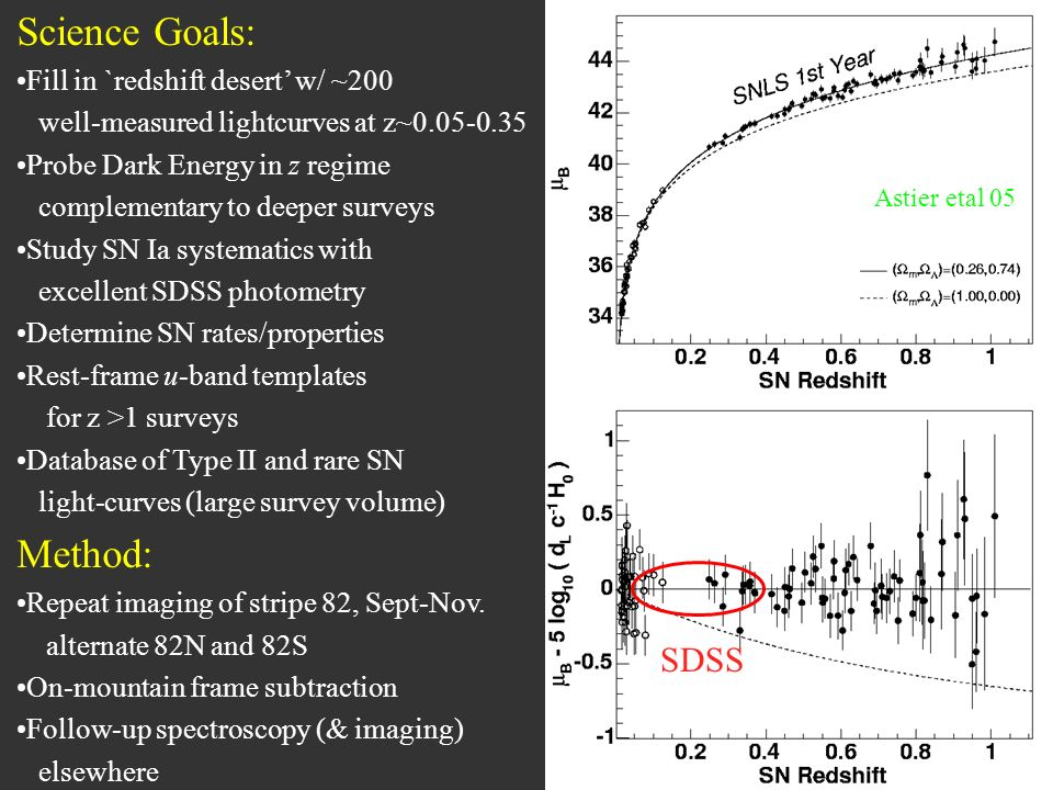 Science Goals: Fill in `redshift desert w/ ~200 well-measured lightcurves at z~0.05-0.35 Probe Dark Energy in z regime complementary to deeper surveys Study SN Ia systematics with excellent SDSS photometry Determine SN rates/properties Rest-frame u-band templates for z >1 surveys Database of Type II and rare SN light-curves (large survey volume) Method: Repeat imaging of stripe 82, Sept-Nov.