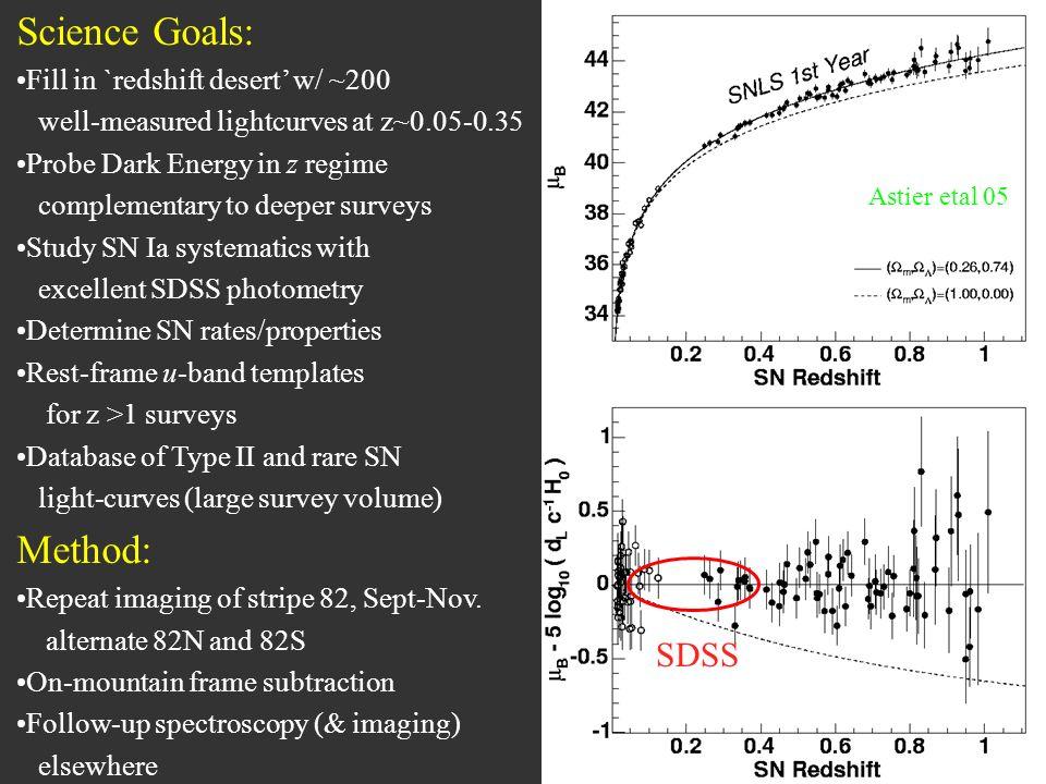 Science Goals: Fill in `redshift desert w/ ~200 well-measured lightcurves at z~0.05-0.35 Probe Dark Energy in z regime complementary to deeper surveys