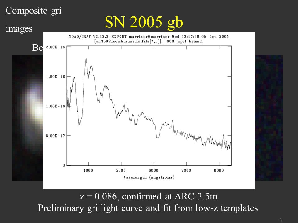 7 SN 2005 gb z = 0.086, confirmed at ARC 3.5m Preliminary gri light curve and fit from low-z templates BeforeAfter Composite gri images