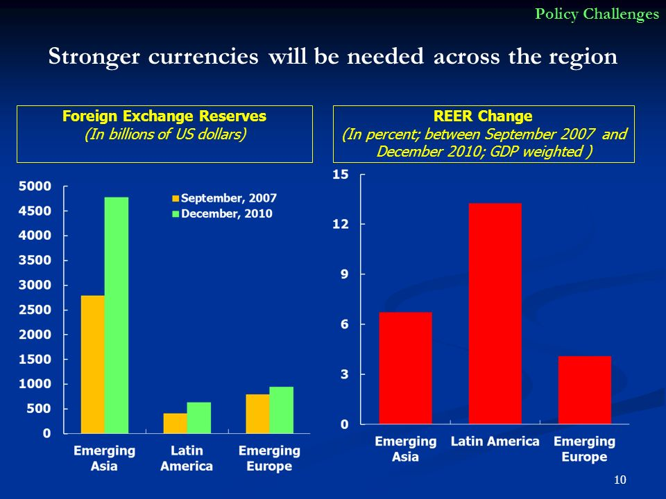 Stronger currencies will be needed across the region Foreign Exchange Reserves (In billions of US dollars) 10 Policy Challenges REER Change (In percen