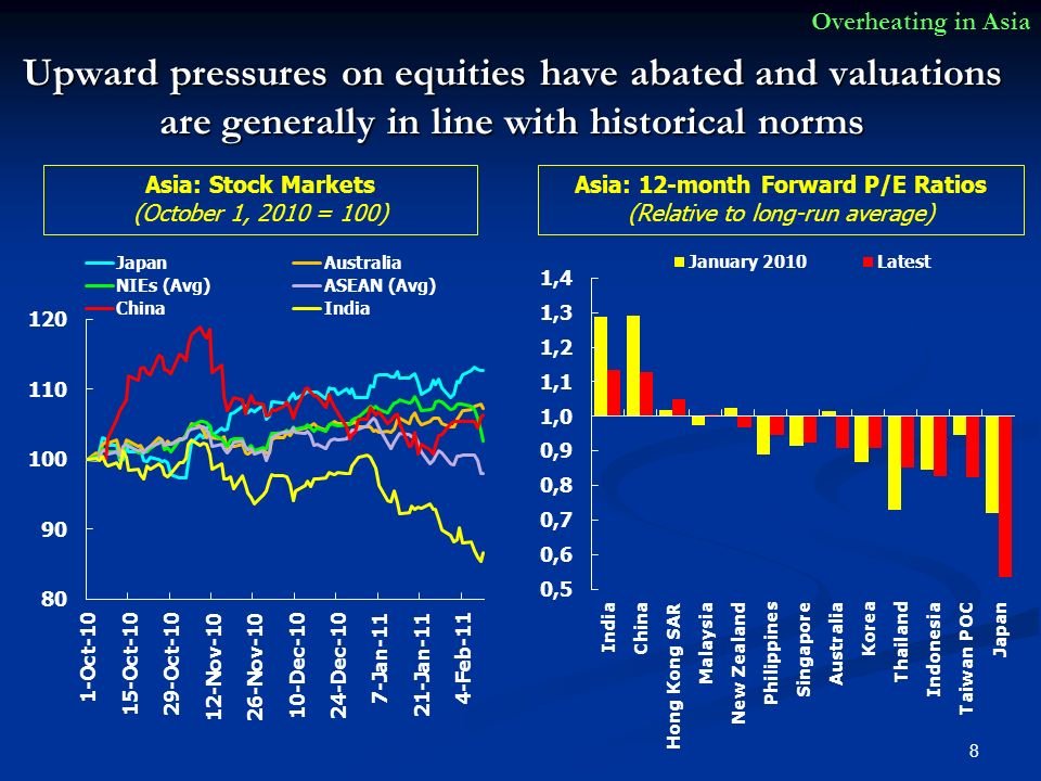 Upward pressures on equities have abated and valuations are generally in line with historical norms 8 Overheating in Asia Asia: Stock Markets (October