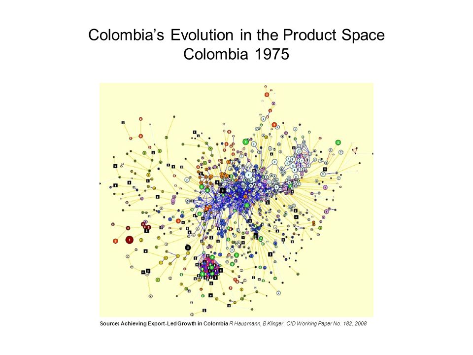 Colombias Evolution in the Product Space Colombia 1975 Source: Achieving Export-Led Growth in Colombia R Hausmann, B Klinger.