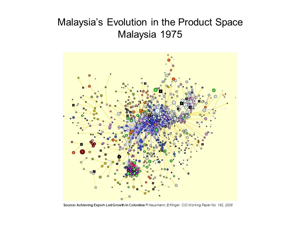 Malaysias Evolution in the Product Space Malaysia 1975 Source: Achieving Export-Led Growth in Colombia R Hausmann, B Klinger.