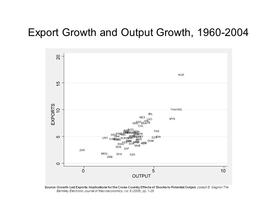 Export Growth and Output Growth, 1960-2004 Source: Growth-Led Exports: Implications for the Cross-Country Effects of Shocks to Potential Output.