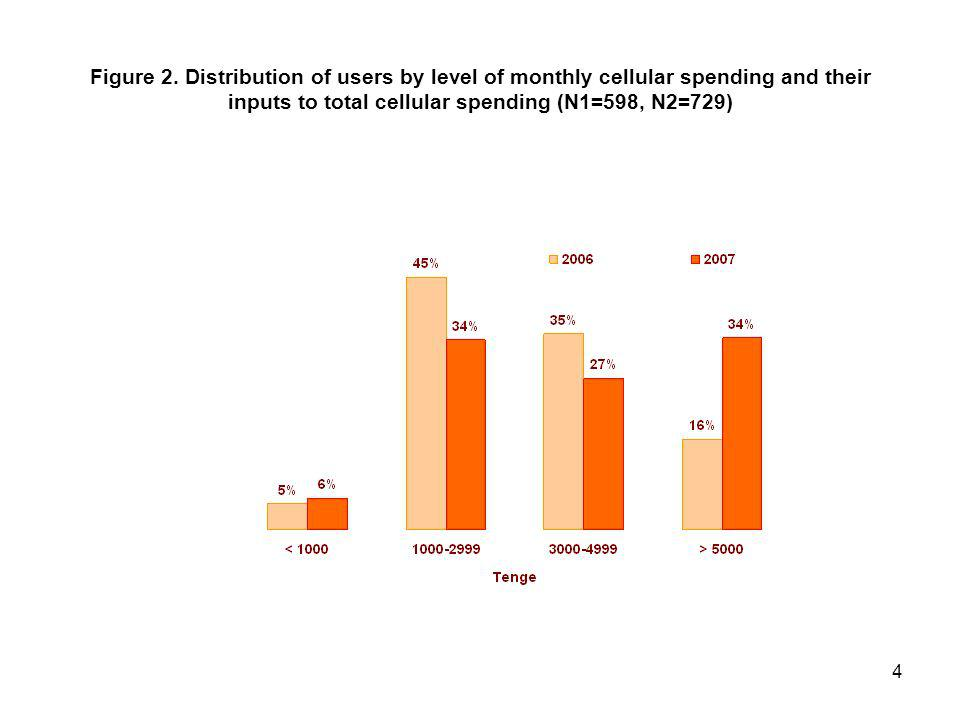 4 Figure 2. Distribution of users by level of monthly cellular spending and their inputs to total cellular spending (N1=598, N2=729)
