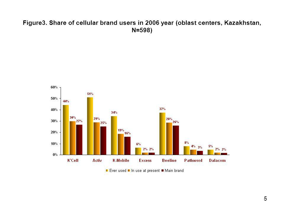 5 Figure3. Share of cellular brand users in 2006 year (oblast centers, Kazakhstan, N=598)