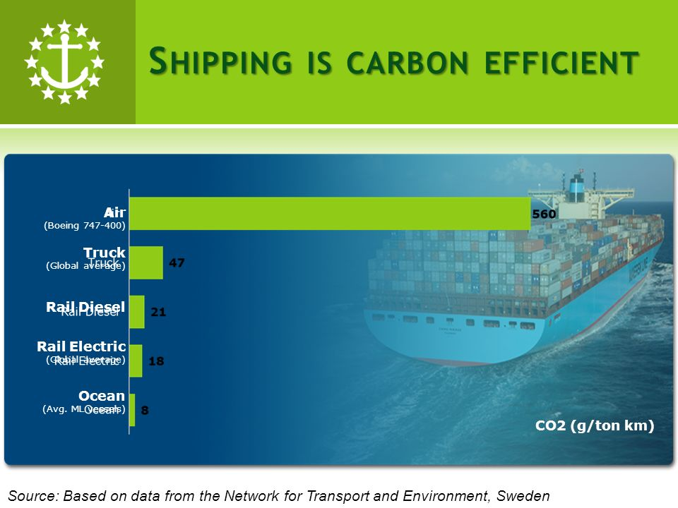 S HIPPING IS CARBON EFFICIENT Air (Boeing 747-400) Truck (Global average) Rail Diesel Rail Electric (Global average) Ocean (Avg.