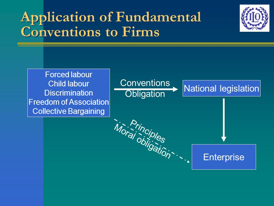 Application of Fundamental Conventions to Firms National legislation Enterprise Principles Moral obligation Conventions Obligation Forced labour Child labour Discrimination Freedom of Association Collective Bargaining
