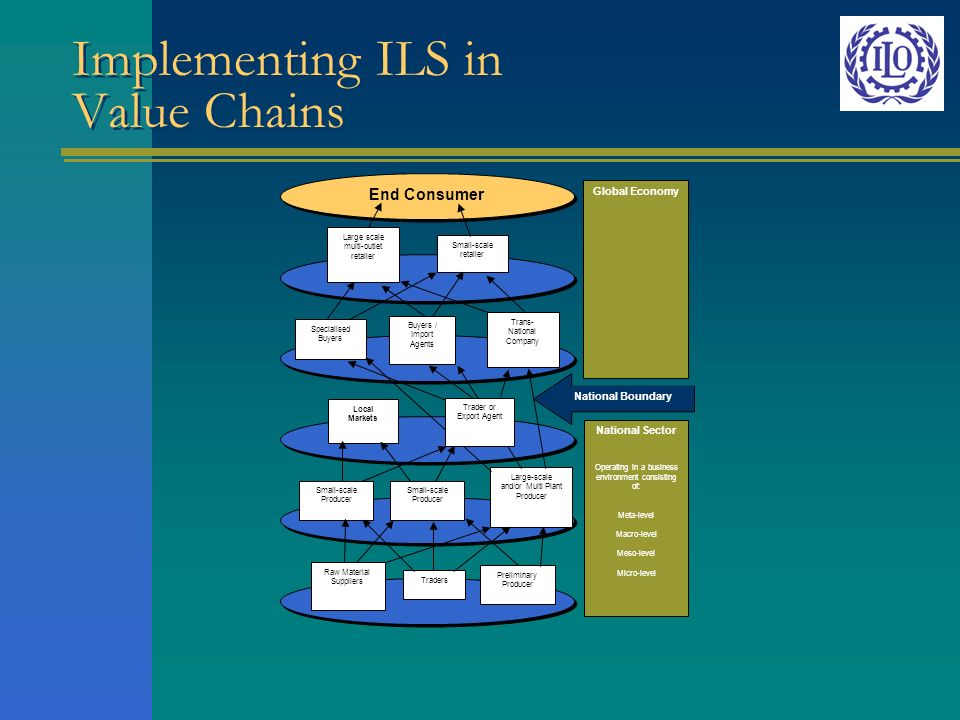 Implementing ILS in Value Chains Global Economy End Consumer National Boundary National Sector Operating in a business environment consisting of: Meta-level Macro-level Meso-level Micro-level Large scale multi-outlet retailer Small-scale retailer Specialised Buyers Buyers / Import Agents Trans- National Company Local Markets Small-scale Producer Large-scale and/or Multi Plant Producer Raw Material Suppliers Traders Preliminary Producer Trader or Export Agent
