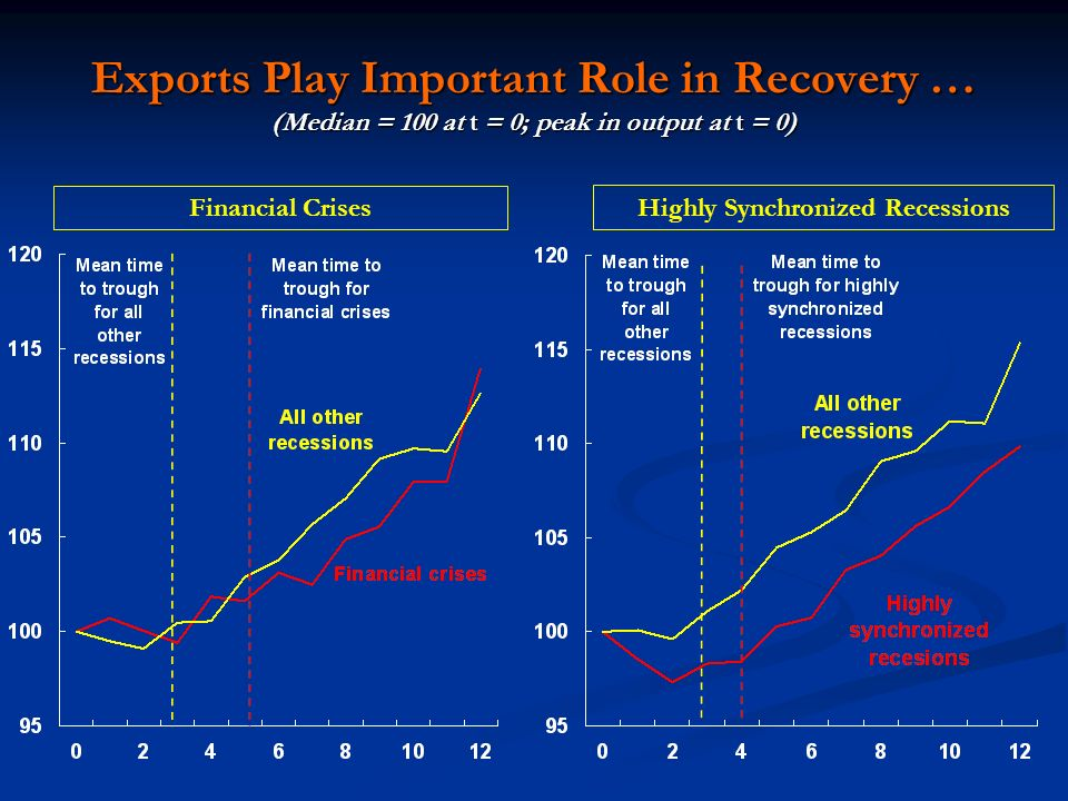Exports Play Important Role in Recovery … (Median = 100 at t = 0; peak in output at t = 0) Financial Crises Highly Synchronized Recessions