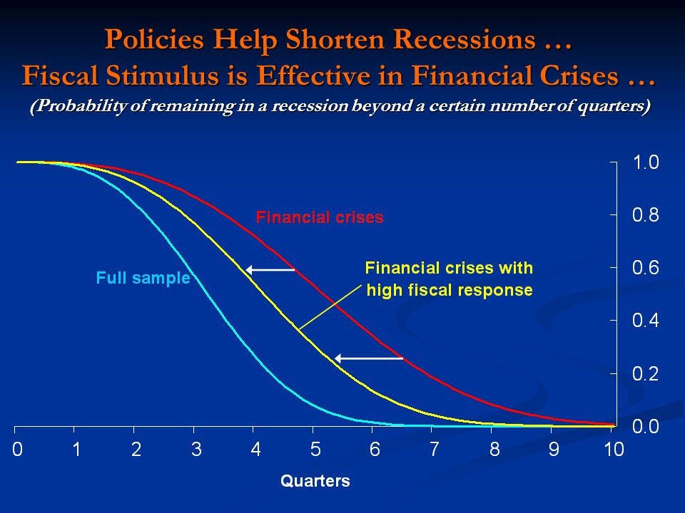 Policies Help Shorten Recessions … Fiscal Stimulus is Effective in Financial Crises … (Probability of remaining in a recession beyond a certain number of quarters)