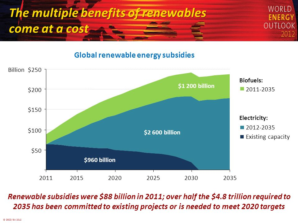 © OECD/IEA 2012 The multiple benefits of renewables come at a cost Renewable subsidies were $88 billion in 2011; over half the $4.8 trillion required to 2035 has been committed to existing projects or is needed to meet 2020 targets Global renewable energy subsidies $50 $100 $150 $200 $250 201120152020202520302035 Billion 2012-2035 $960 billion $2 600 billion $1 200 billion Existing capacity Electricity: 2011-2035 Biofuels: