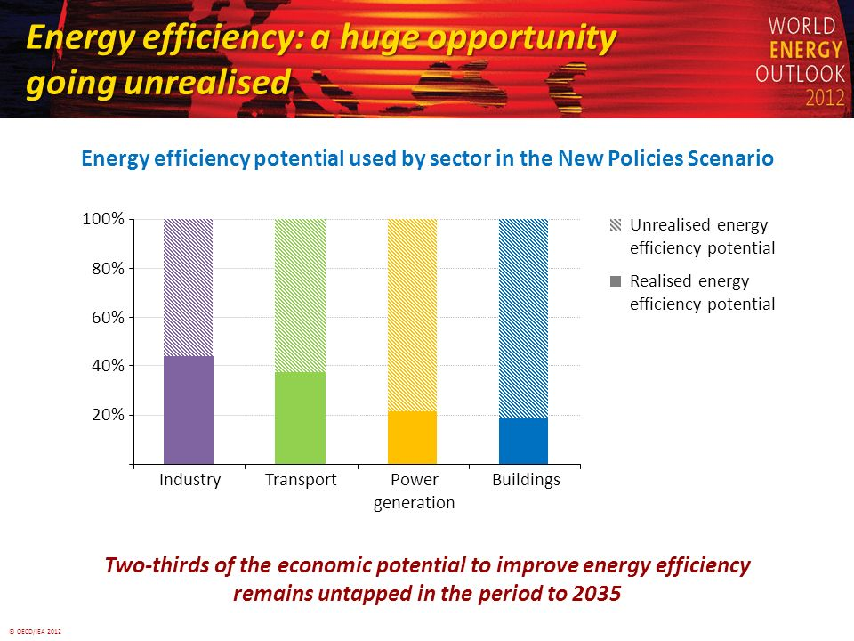 © OECD/IEA 2012 Energy efficiency: a huge opportunity going unrealised 20% 40% 60% 80% 100% IndustryTransportPower generation Buildings Unrealised energy efficiency potential Realised energy efficiency potential Two-thirds of the economic potential to improve energy efficiency remains untapped in the period to 2035 Energy efficiency potential used by sector in the New Policies Scenario