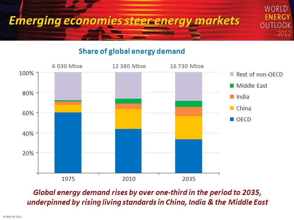 © OECD/IEA 2012 Emerging economies steer energy markets Share of global energy demand Global energy demand rises by over one-third in the period to 2035, underpinned by rising living standards in China, India & the Middle East 20% 40% 60% 80% 100% 197520102035 Middle East India China OECD Non-OECDRest of non-OECD 6 030 Mtoe12 380 Mtoe16 730 Mtoe