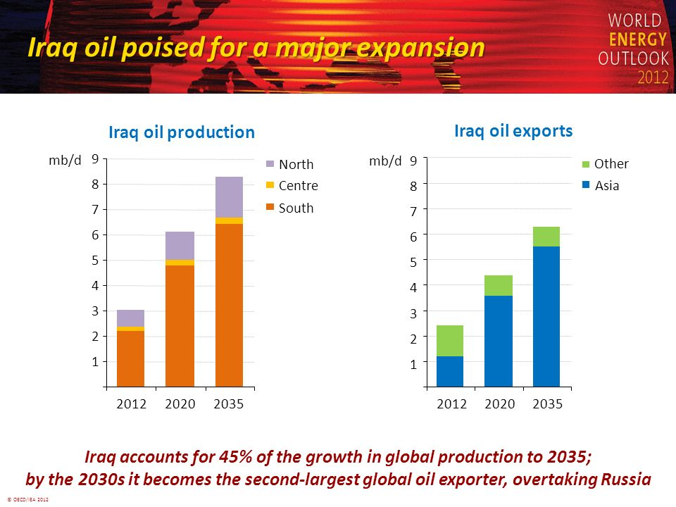 © OECD/IEA 2012 Iraq oil poised for a major expansion Iraq oil poised for a major expansion Iraq oil production Iraq accounts for 45% of the growth in global production to 2035; by the 2030s it becomes the second-largest global oil exporter, overtaking Russia 1 2 3 4 5 6 7 8 9 201220202035 mb/d North Centre South Iraq oil exports 1 2 3 4 5 6 7 8 9 201220202035 mb/d Other Asia