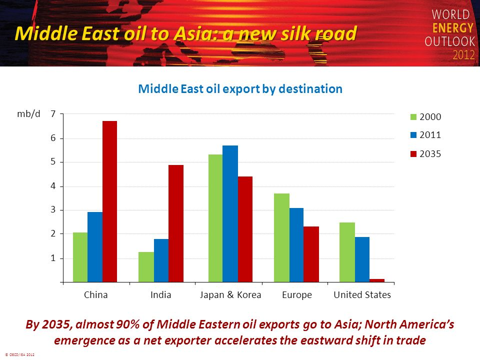 © OECD/IEA 2012 Middle East oil to Asia: a new silk road Middle East oil export by destination By 2035, almost 90% of Middle Eastern oil exports go to Asia; North Americas emergence as a net exporter accelerates the eastward shift in trade 7 United StatesJapan & KoreaEuropeChinaIndia mb/d 2000 2011 2035 1 2 3 4 5 6