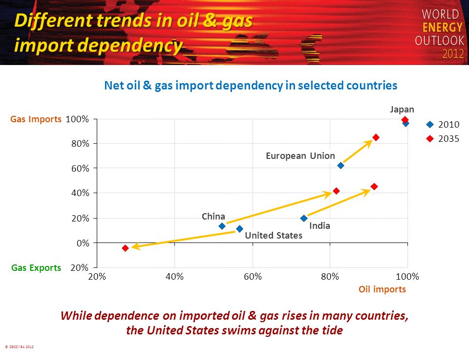 © OECD/IEA 2012 Different trends in oil & gas import dependency While dependence on imported oil & gas rises in many countries, Net oil & gas import dependency in selected countries 0% 20% 40% 60% 80% 100% 20%40%60%80%100% Oil imports Gas Imports United States China India European Union Japan 2010 2035 20% Gas Exports the United States swims against the tide