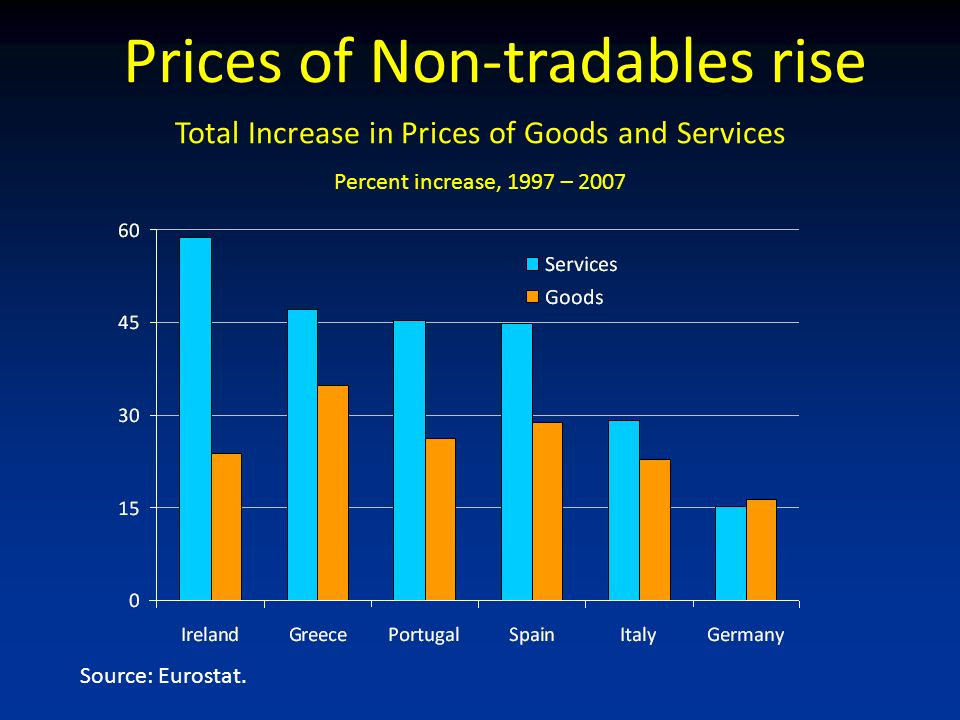 Source: Eurostat. Total Increase in Prices of Goods and Services Percent increase, 1997 – 2007 Prices of Non-tradables rise