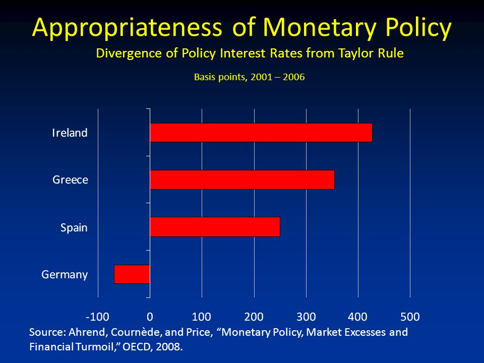 Source: Ahrend, Cournède, and Price, Monetary Policy, Market Excesses and Financial Turmoil, OECD, 2008.
